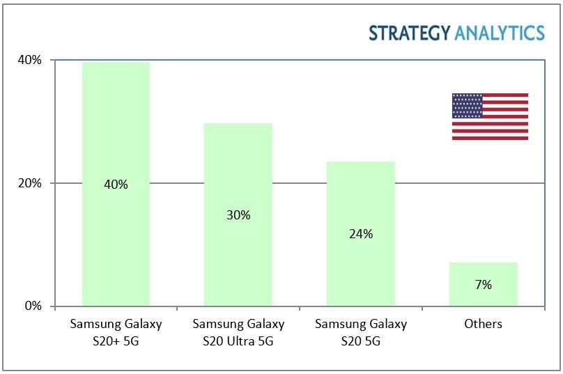 5G 스마트 폰 시장 점유율 미국 2020 년 3 분기 삼성 폰 전략 분석
