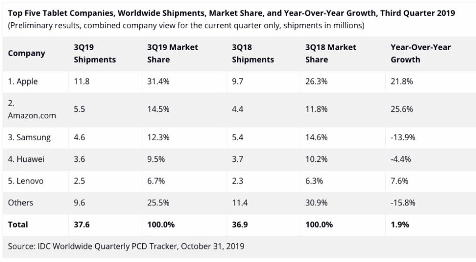 애플과 아마존, 놀라운 2019 년 3 분기 태블릿 시장 성장 주도